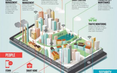 Crowdsourcing and Smart Cities: A Winning Combination